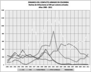 Fig. 2 - Dinamica del conflitto armato in Colombia (1990-2011) CINEP, Informe especial, Junio 2012.